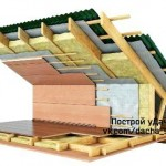 Значимость теплоизоляции крыши К термозащите