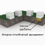 Опорно-столбчатый фундаментПо конструкции, применяемым материалам